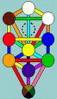 euphonia: (qabalah, tree of life)