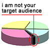 mokie: A pie chart explaining that I am nobody's target audience (media, media this is not news, media listening)