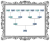 dragonfly: framed family tree chart (ancestry)