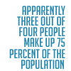 manifold: Apparently three out of four people make up 75% of the population. (statistics)